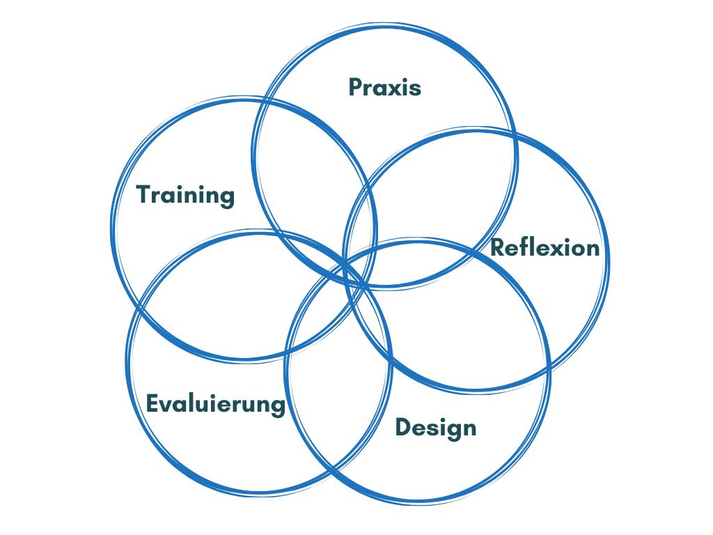 5-Kreise-Fortbildung-1