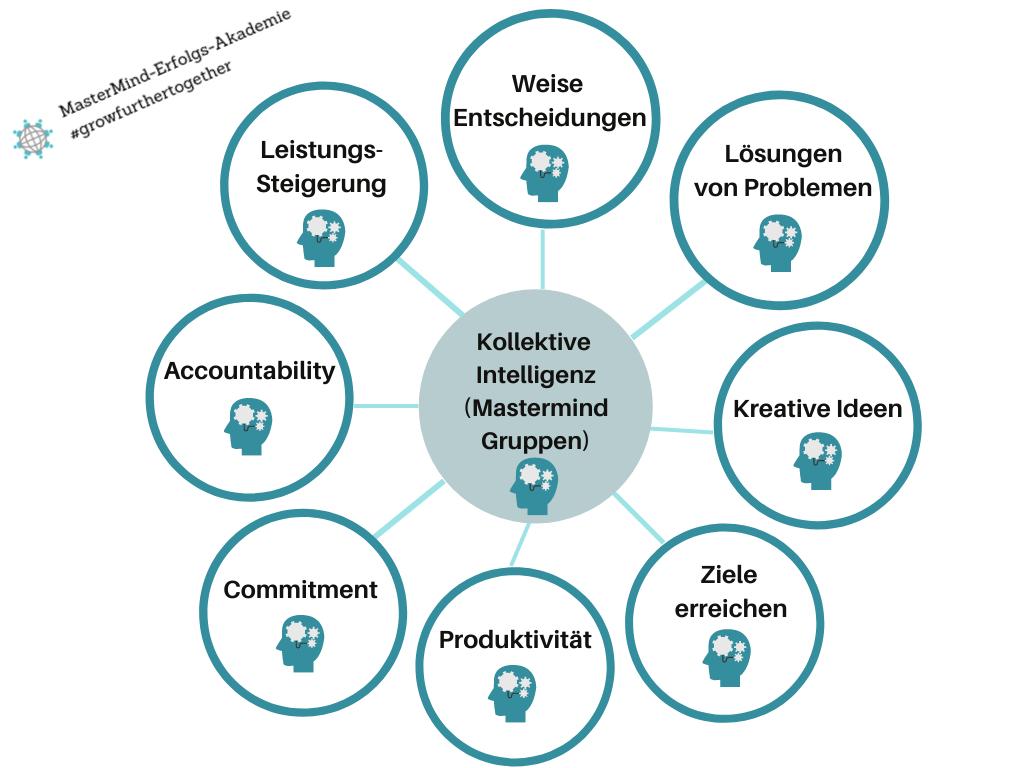 die-kollektive-Intelligenz