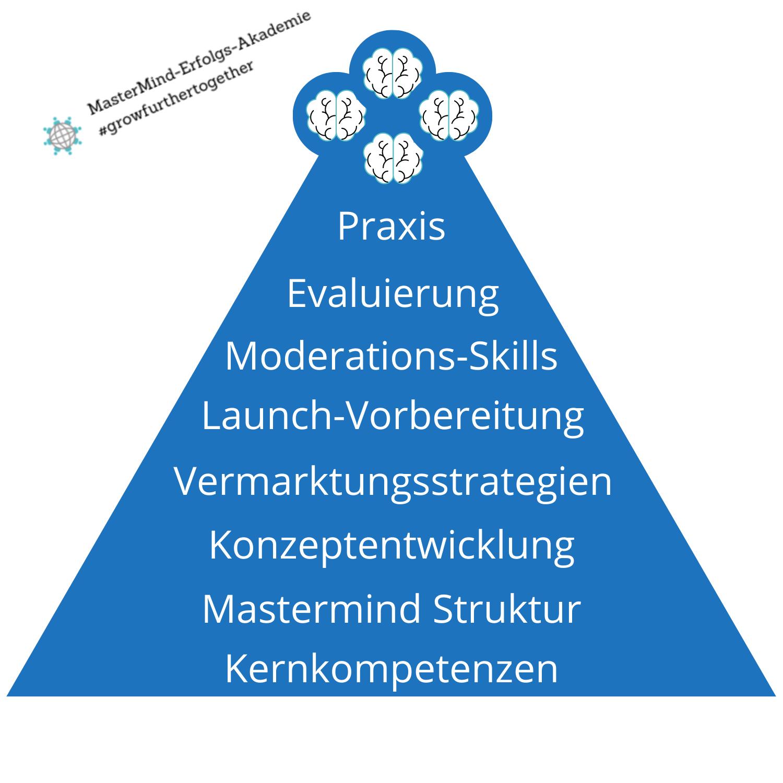 Mastermind Ausbildung